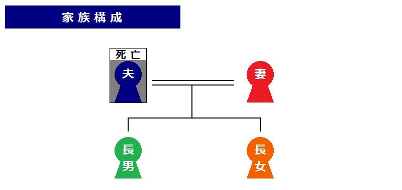 相続税の説明(家族構成)