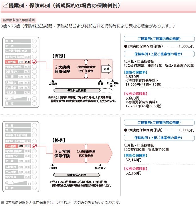日本生命《みらいのカタチ》3大疾病保障保険の保障内容