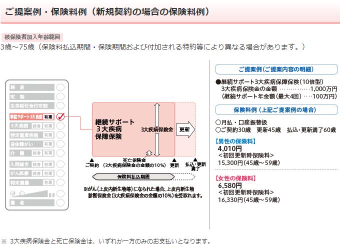 日本生命《みらいのカタチ》継続サポート3大疾病保障保険の保障内容
