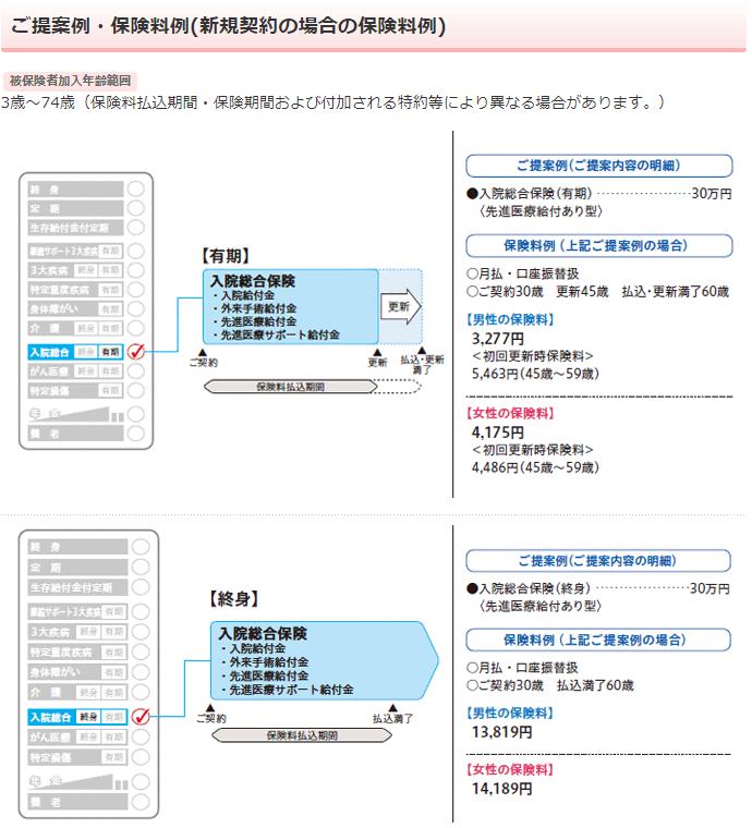 日本生命《みらいのカタチ》入院総合保険NEW in 1(ニューインワン)の保障内容