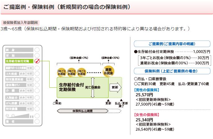 日本生命《みらいのカタチ》生存給付金付定期保険の保障内容