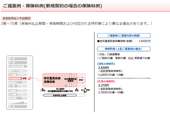 日本生命《みらいのカタチ》特定重度疾病保障保険の保障内容