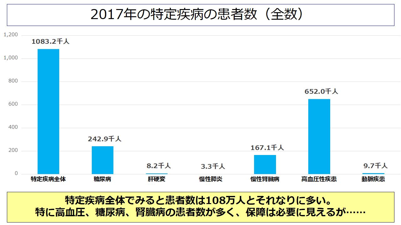 脳卒中の患者数(2017年)