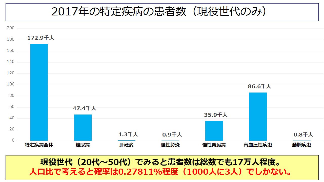 特定疾病の患者数-現役世代のみ抜粋(2017年)