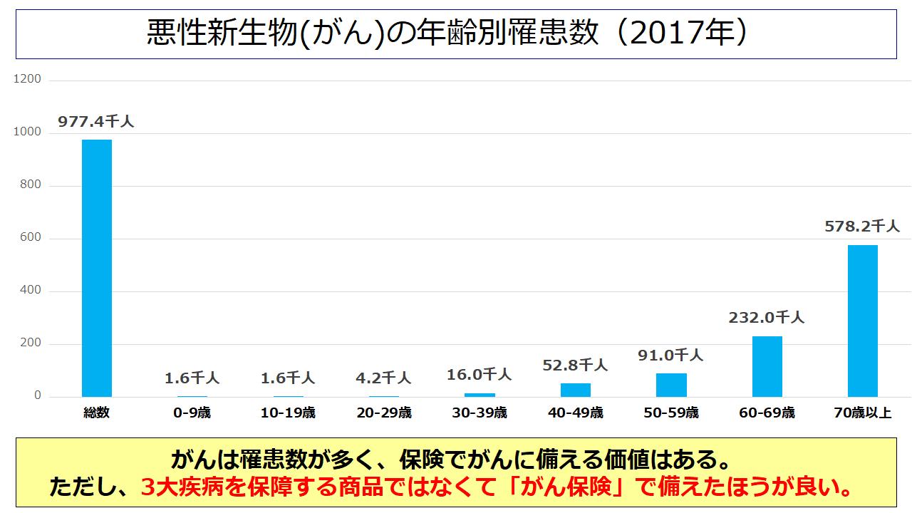悪性新生物(がん)の年齢別罹患数(2017年)