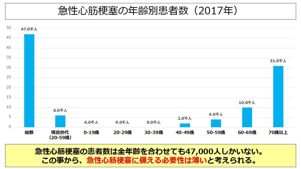 急性心筋梗塞の年齢別患者数(2017年)