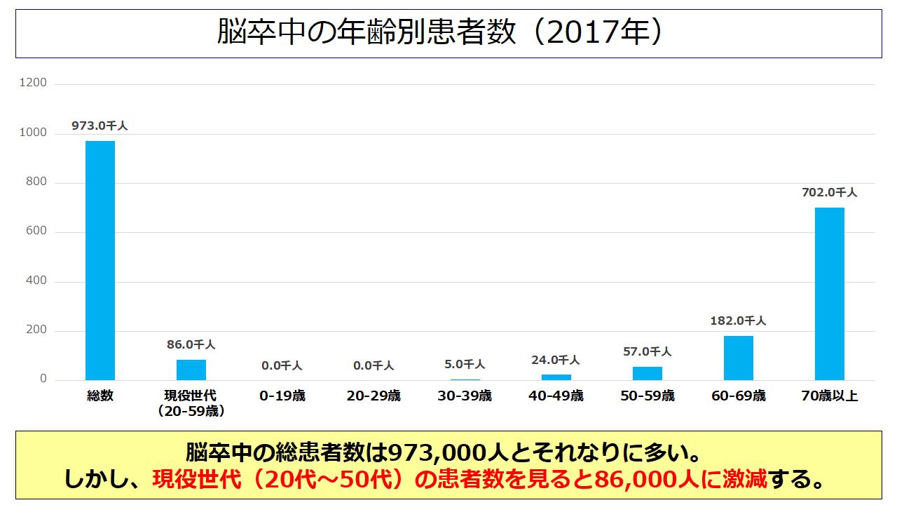 脳卒中の年齢別患者数(2017年)