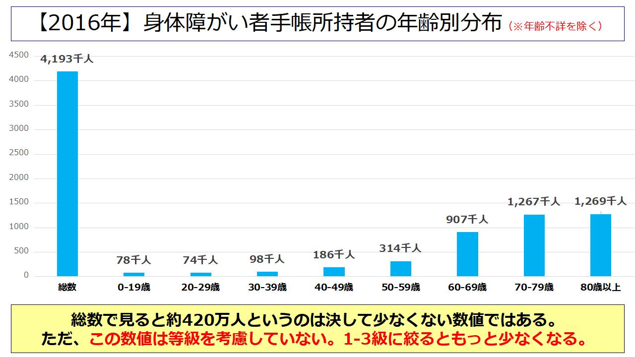 【2016年】身体障がい者手帳所持者の年齢別分布