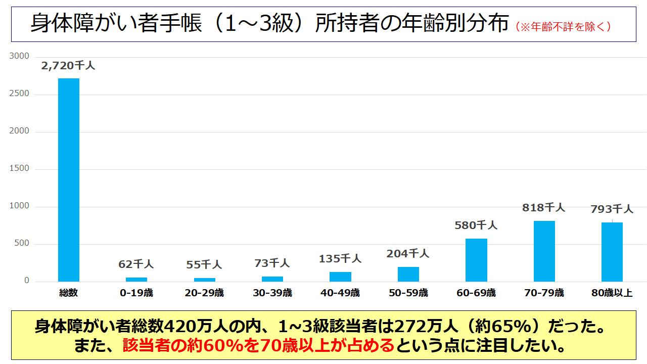 身体障がい者手帳(1~3級)所持者の年齢別分布