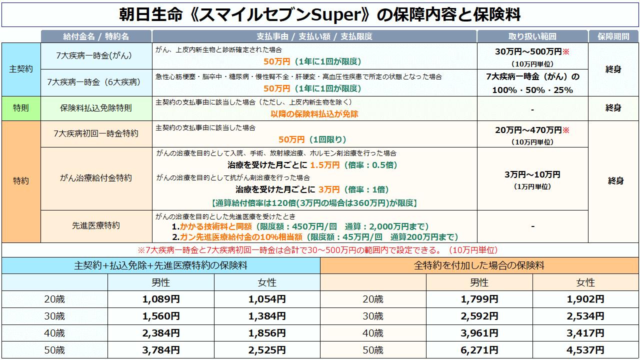 朝日生命《スマイルセブンSuper》の保障内容と年齢別の保険料