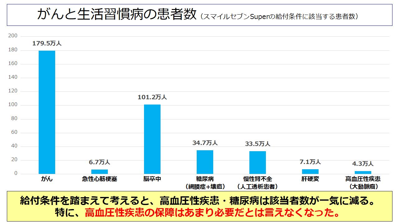 《スマイルセブンSuper》の給付条件に該当する患者数
