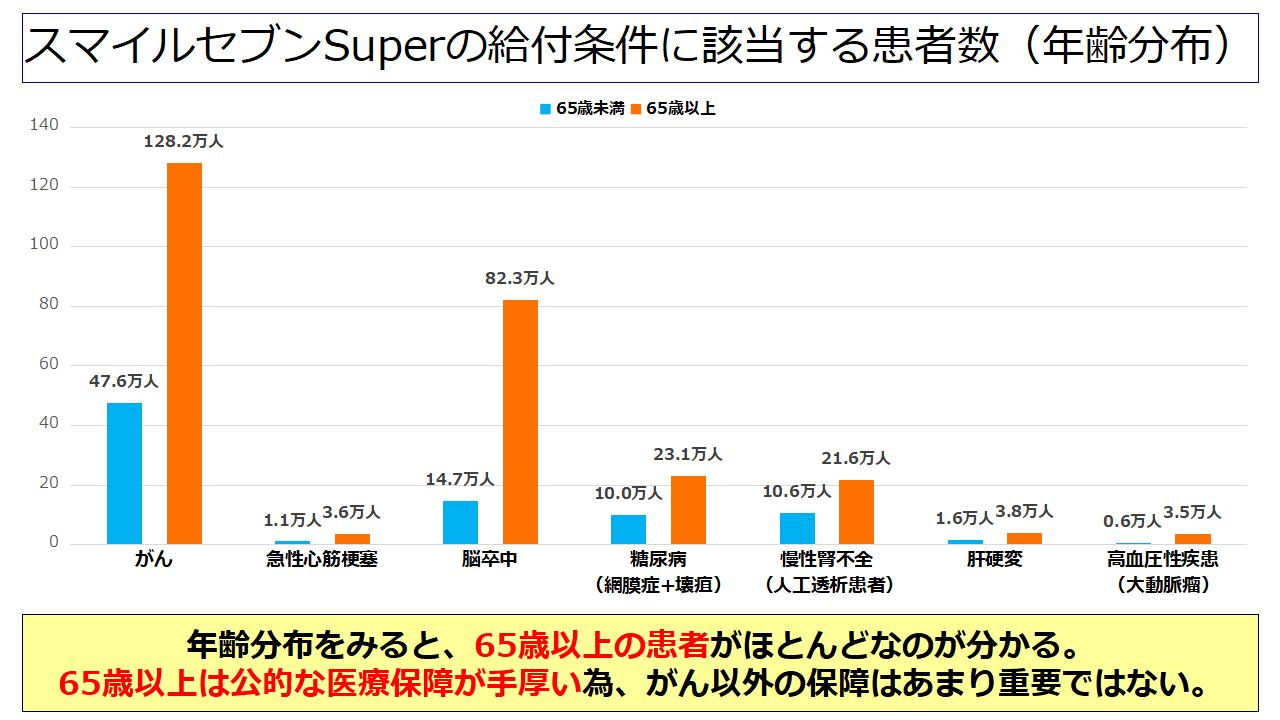 《スマイルセブンSuper》の給付条件に該当する患者数(年齢分布)