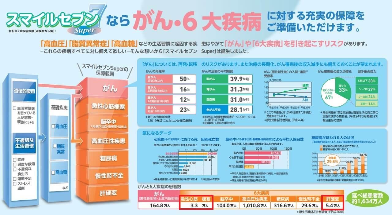 がんと生活習慣病の患者数(平成26年)