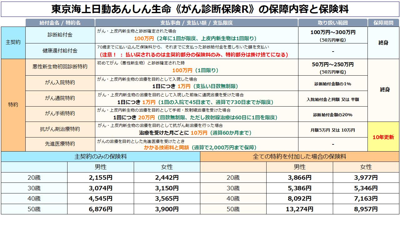 東京海上日動あんしん生命《がん診断保険R》の保障内容と年齢別の保険料